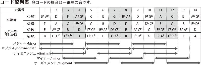 コード配列表
