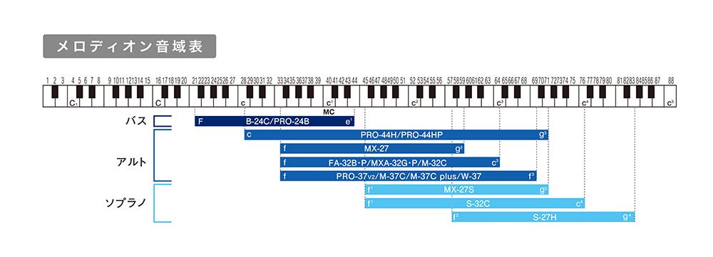 melodion_oniki_1803