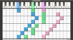 melody graph2