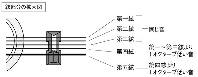 大正琴の絃について
